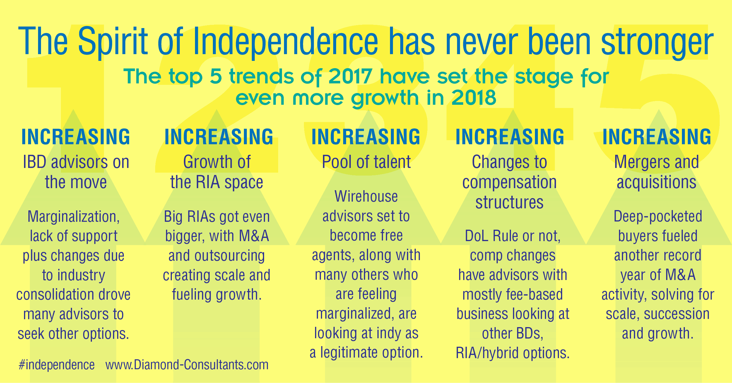 Diamond Consultants Infographic on Independence